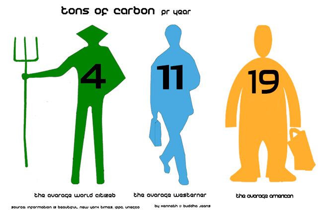 Carbon footprint illustration of three people from different  developed countries